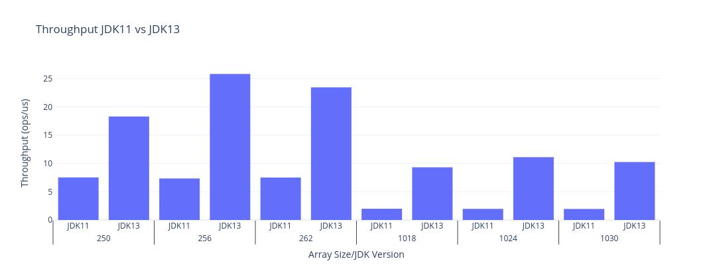 Unsigned Shift Right JDK11 vs JDK13